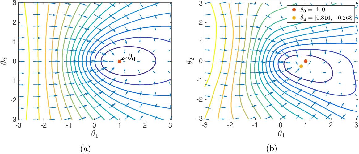 Figure 1 for The Landscape of Empirical Risk for Non-convex Losses