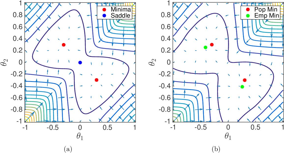 Figure 2 for The Landscape of Empirical Risk for Non-convex Losses