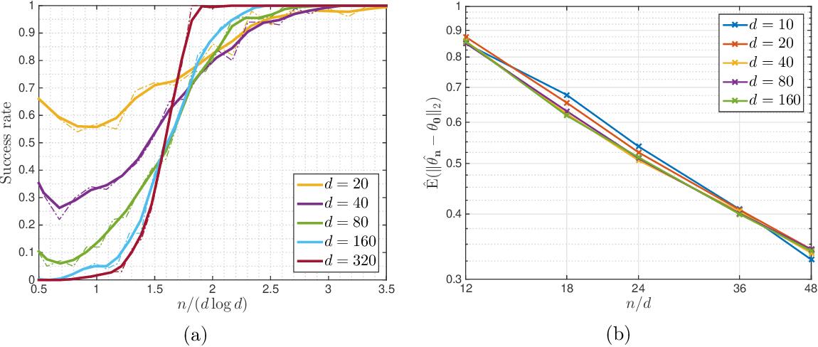 Figure 3 for The Landscape of Empirical Risk for Non-convex Losses