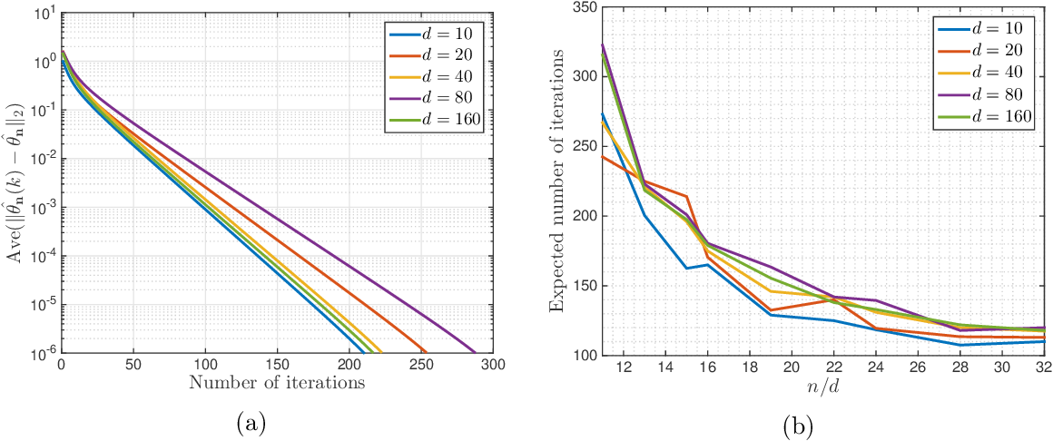 Figure 4 for The Landscape of Empirical Risk for Non-convex Losses