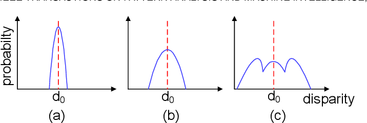 Figure 1 for Parallax Attention for Unsupervised Stereo Correspondence Learning