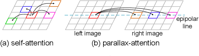 Figure 3 for Parallax Attention for Unsupervised Stereo Correspondence Learning