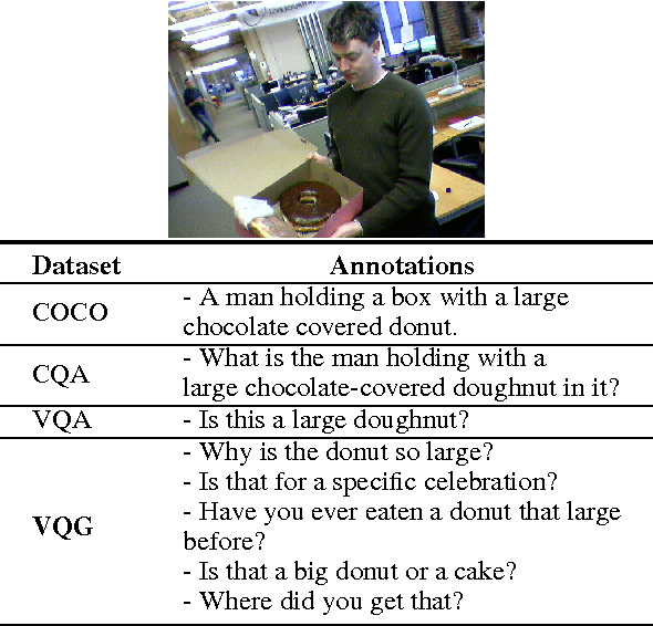 Figure 2 for Generating Natural Questions About an Image