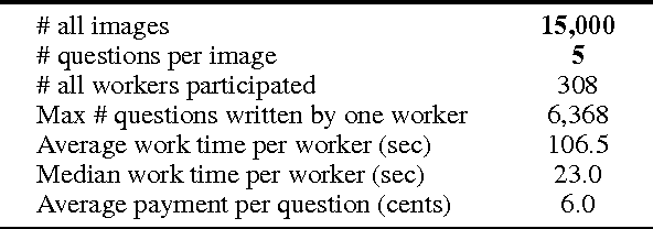 Figure 4 for Generating Natural Questions About an Image