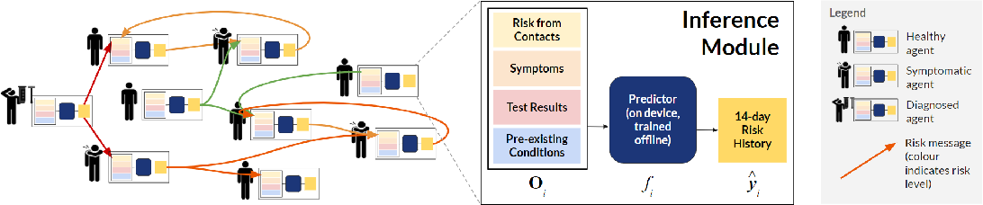Figure 1 for Predicting Infectiousness for Proactive Contact Tracing