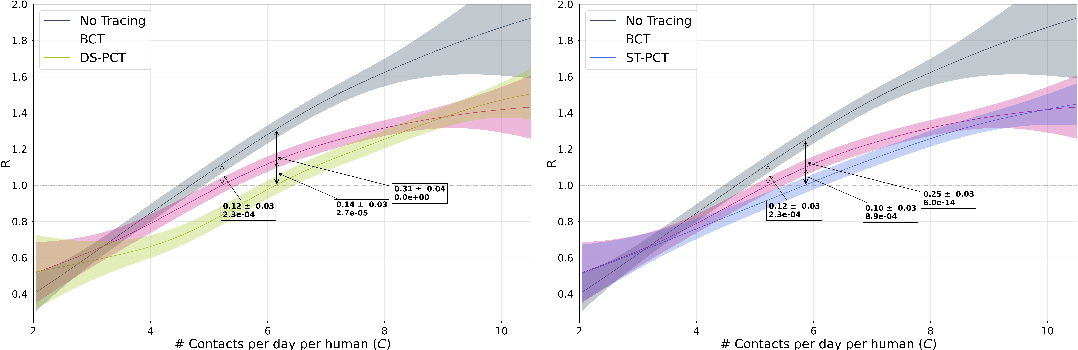 Figure 3 for Predicting Infectiousness for Proactive Contact Tracing