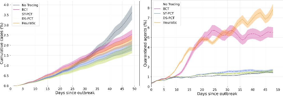 Figure 4 for Predicting Infectiousness for Proactive Contact Tracing