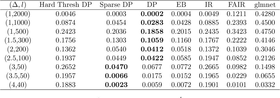 Figure 1 for An Empirical Bayes Approach for High Dimensional Classification