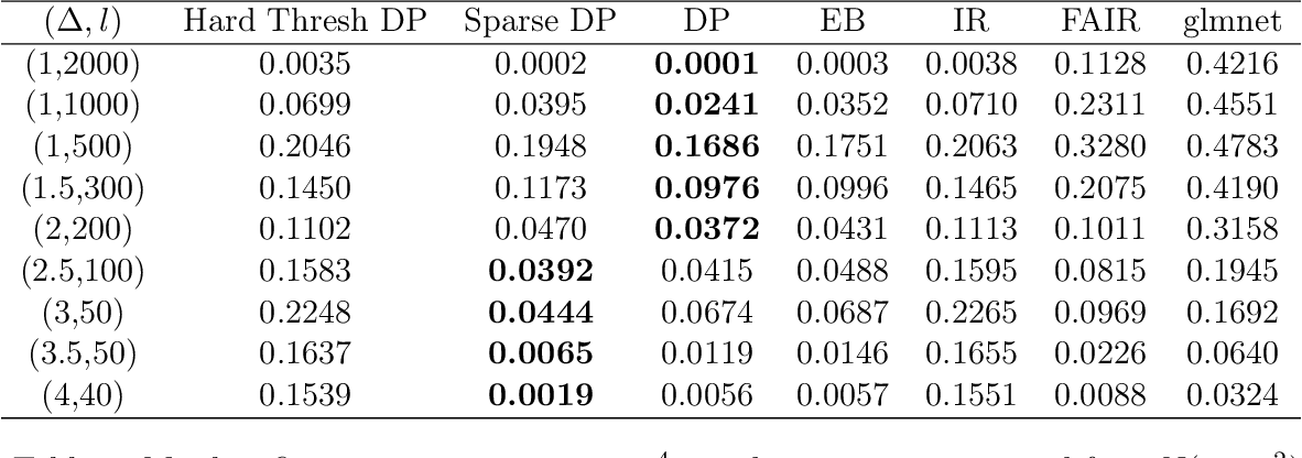Figure 3 for An Empirical Bayes Approach for High Dimensional Classification