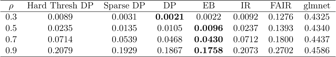 Figure 4 for An Empirical Bayes Approach for High Dimensional Classification