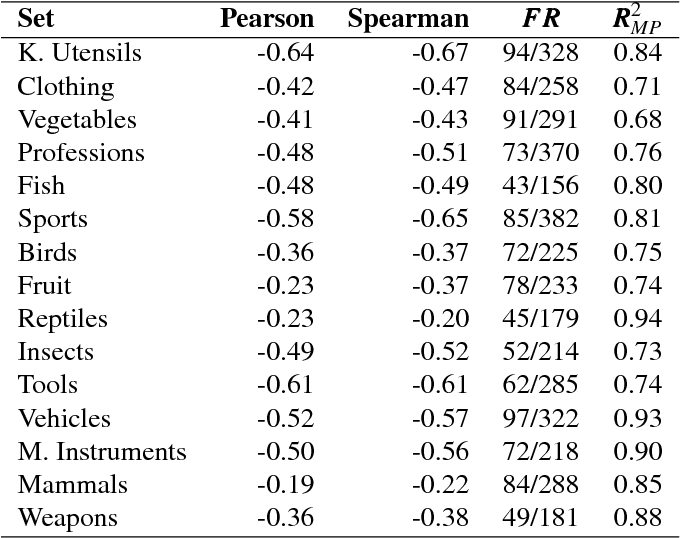 Figure 2 for Evidence for the size principle in semantic and perceptual domains