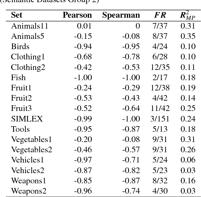 Figure 4 for Evidence for the size principle in semantic and perceptual domains