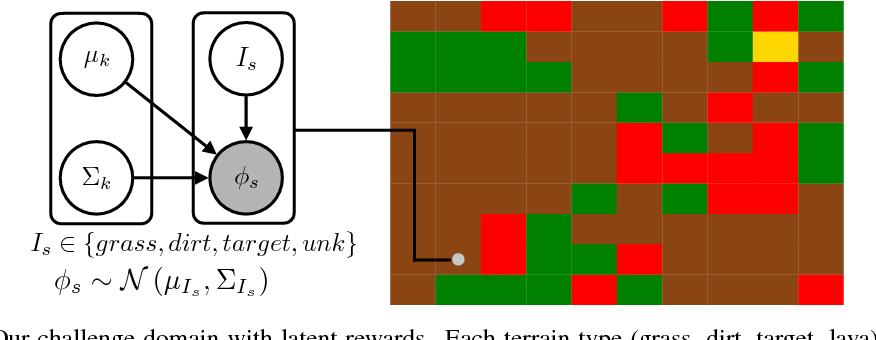 Figure 3 for Inverse Reward Design