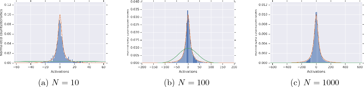 Figure 1 for On the effect of the activation function on the distribution of hidden nodes in a deep network