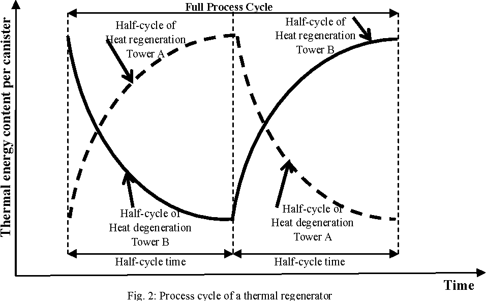 Fig. 2: Process cycle of a thermal regenerator