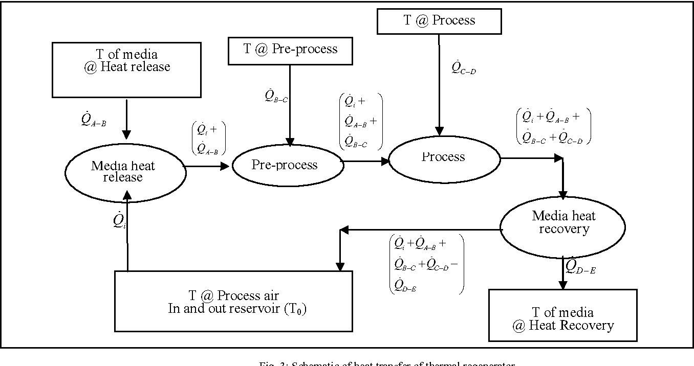Fig. 3: Schematic of heat transfer of thermal regenerator