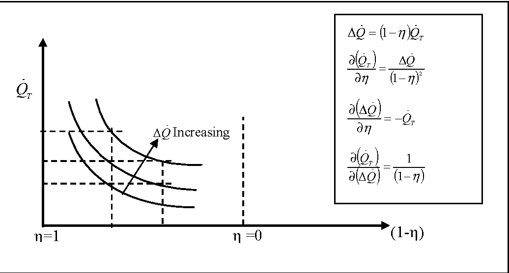 Fig. 4: Total heat gain of the process air, and constant Q∆ lines