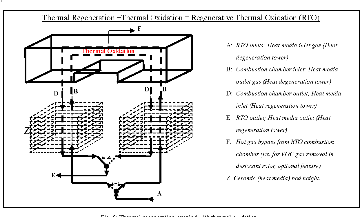 Fig. 5: Thermal regeneration coupled with thermal oxidation