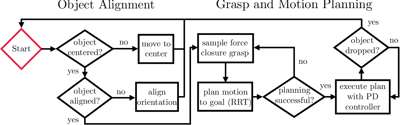 Figure 3 for Grasp and Motion Planning for Dexterous Manipulation for the Real Robot Challenge