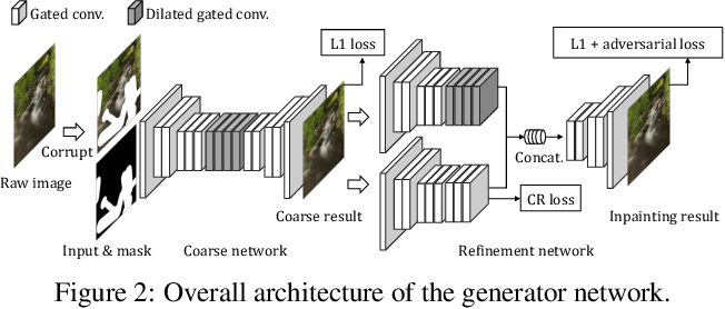 Figure 3 for Image Inpainting with Contextual Reconstruction Loss