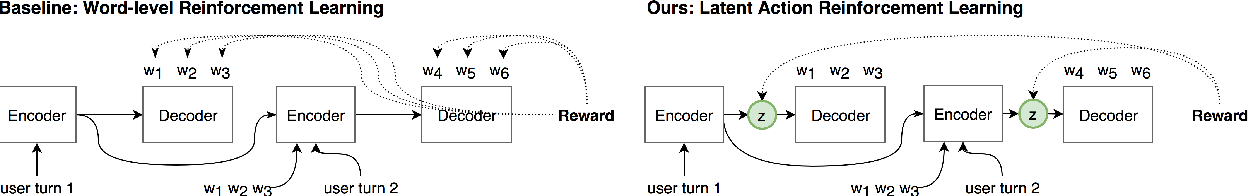 Figure 1 for Rethinking Action Spaces for Reinforcement Learning in End-to-end Dialog Agents with Latent Variable Models