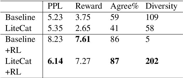 Figure 3 for Rethinking Action Spaces for Reinforcement Learning in End-to-end Dialog Agents with Latent Variable Models