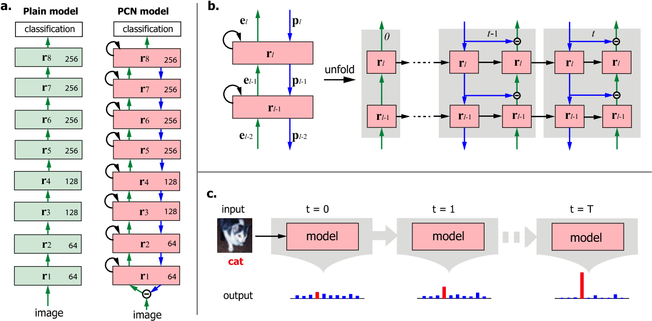 Figure 2 for Deep Predictive Coding Network for Object Recognition