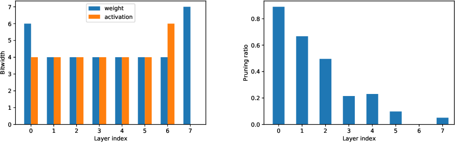 Figure 2 for Differentiable Joint Pruning and Quantization for Hardware Efficiency