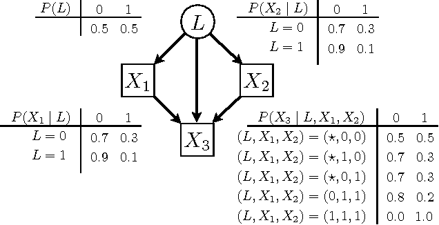 Figure 1 for Noisy-OR Models with Latent Confounding