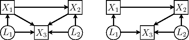 Figure 2 for Noisy-OR Models with Latent Confounding