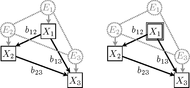 Figure 3 for Noisy-OR Models with Latent Confounding