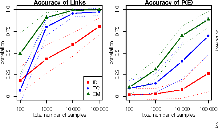 Figure 4 for Noisy-OR Models with Latent Confounding