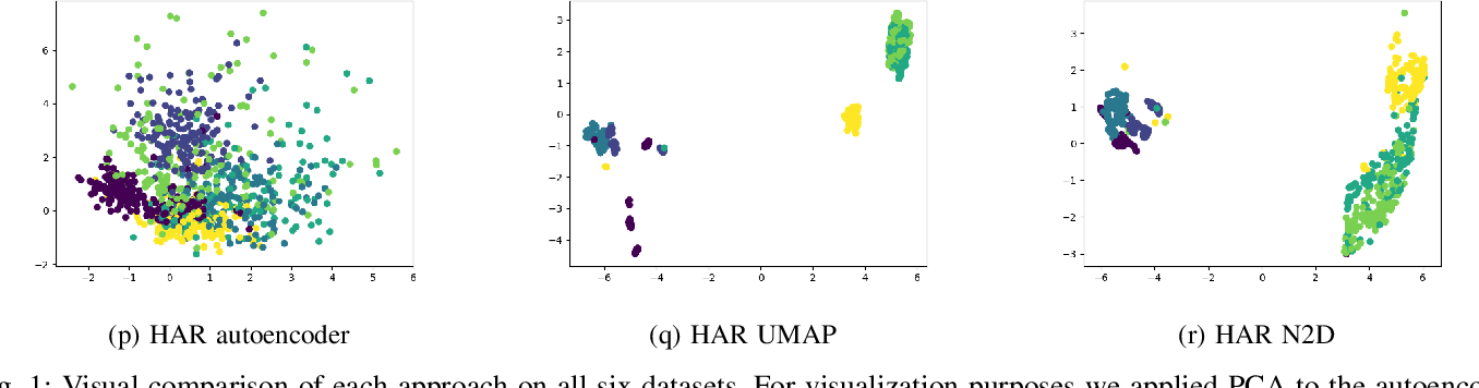Figure 1 for N2D:(Not Too) Deep Clustering via Clustering the Local Manifold of an Autoencoded Embedding