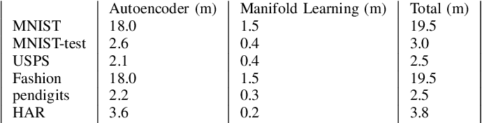 Figure 4 for N2D:(Not Too) Deep Clustering via Clustering the Local Manifold of an Autoencoded Embedding