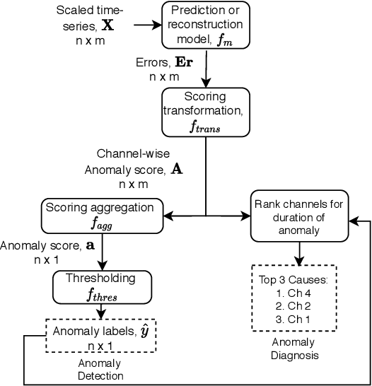 Figure 1 for An Evaluation of Anomaly Detection and Diagnosis in Multivariate Time Series