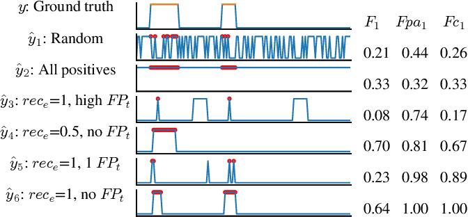 Figure 2 for An Evaluation of Anomaly Detection and Diagnosis in Multivariate Time Series