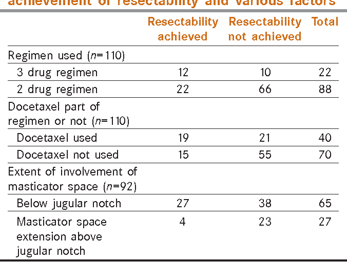 Table 4: Crosstab showing relation between achievement of resectability and various factors