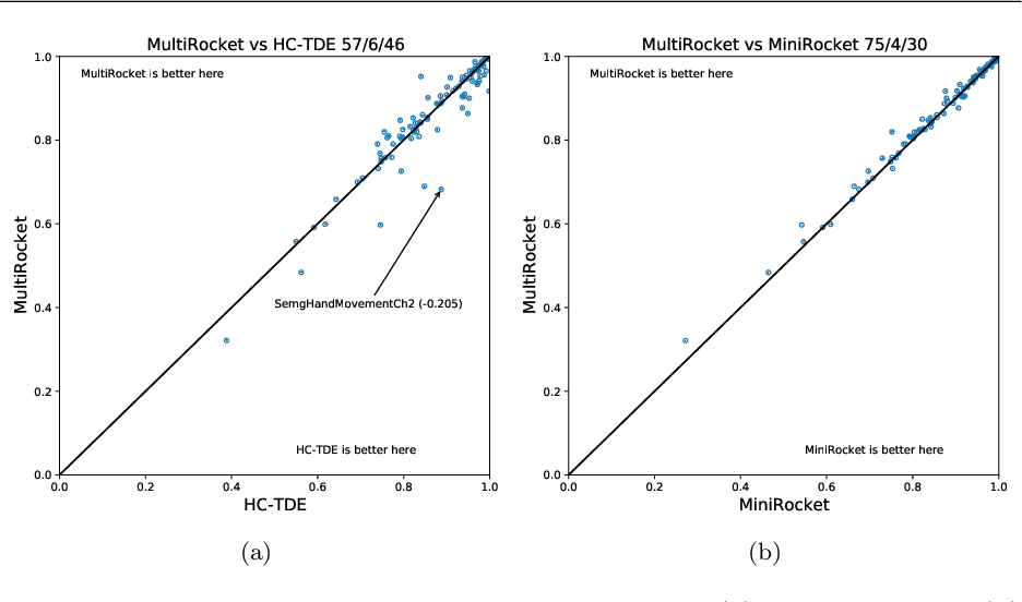 Figure 3 for MultiRocket: Effective summary statistics for convolutional outputs in time series classification