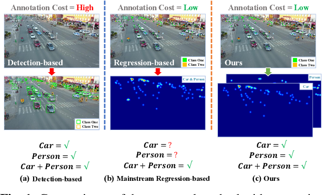 Figure 1 for Dilated-Scale-Aware Attention ConvNet For Multi-Class Object Counting