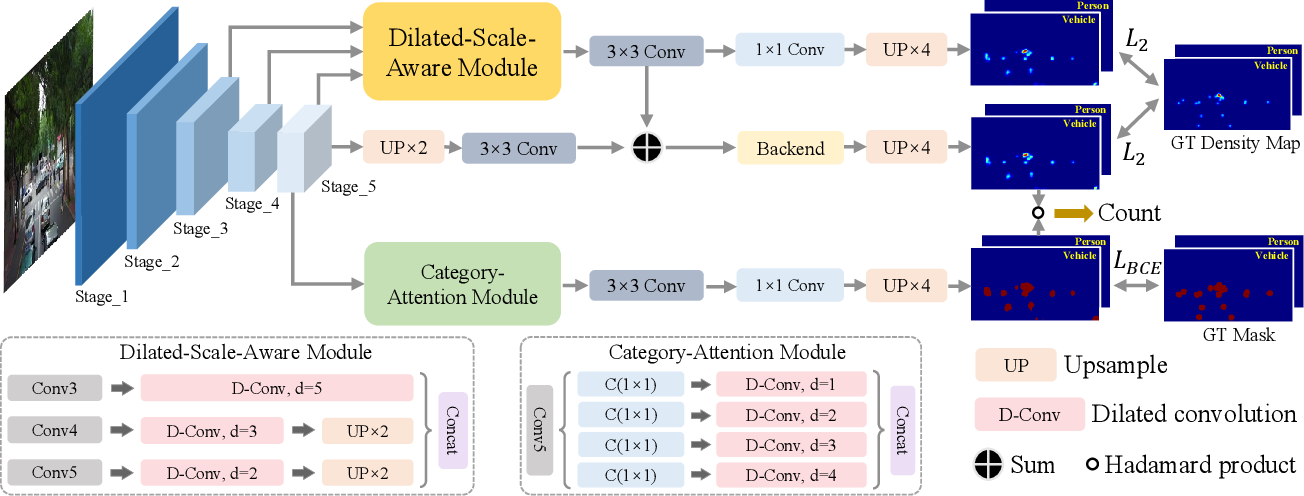 Figure 3 for Dilated-Scale-Aware Attention ConvNet For Multi-Class Object Counting
