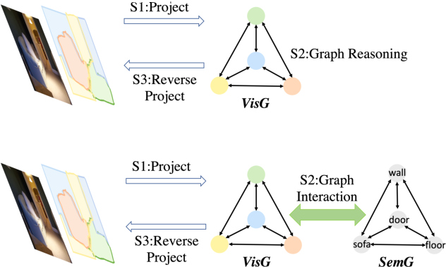 Figure 1 for GINet: Graph Interaction Network for Scene Parsing
