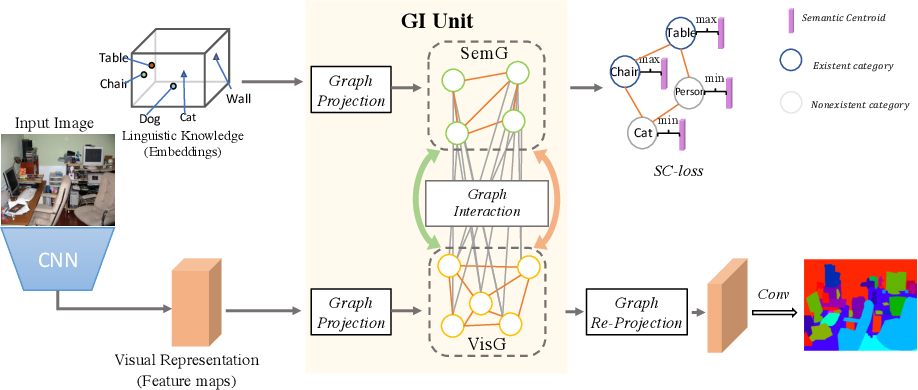 Figure 2 for GINet: Graph Interaction Network for Scene Parsing