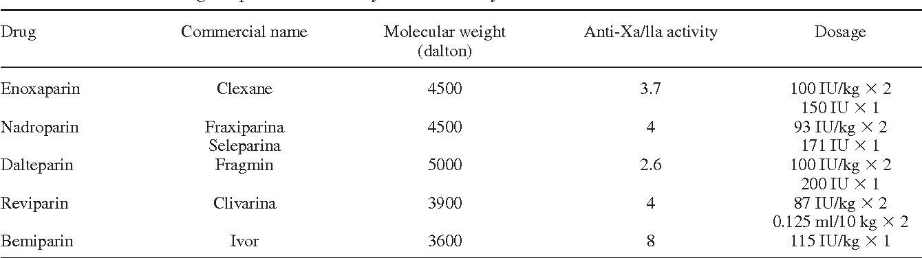 Table I. Low-molecular-weight heparins commercially available in Italy.