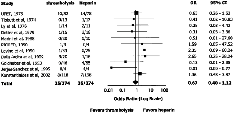 Figure 1. Recurrent pulmonary embolism or death in trials comparing thrombolysis with heparin for the initial treatment of acute pulmonary embolism18. CI = confidence interval; OR = odds ratio.