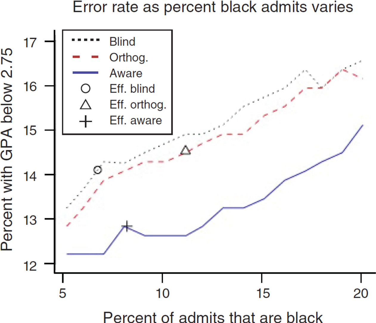 Figure 2 for Discrimination in the Age of Algorithms