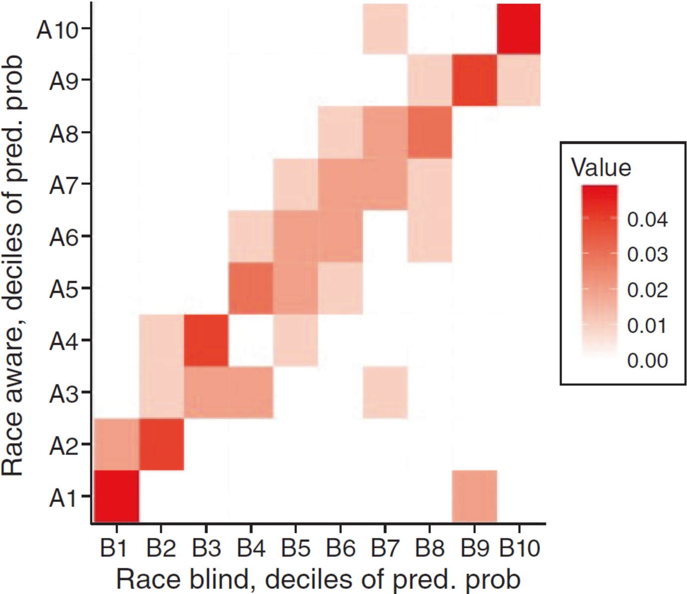 Figure 3 for Discrimination in the Age of Algorithms
