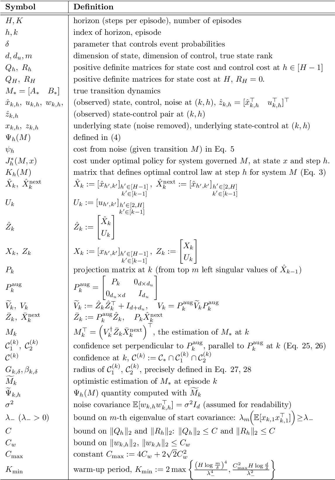 Figure 2 for Episodic Linear Quadratic Regulators with Low-rank Transitions