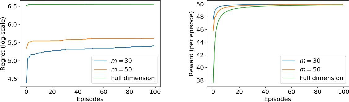 Figure 1 for Episodic Linear Quadratic Regulators with Low-rank Transitions