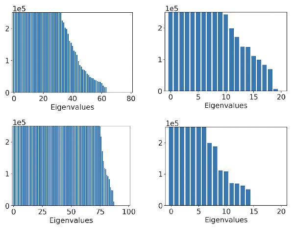 Figure 3 for Episodic Linear Quadratic Regulators with Low-rank Transitions