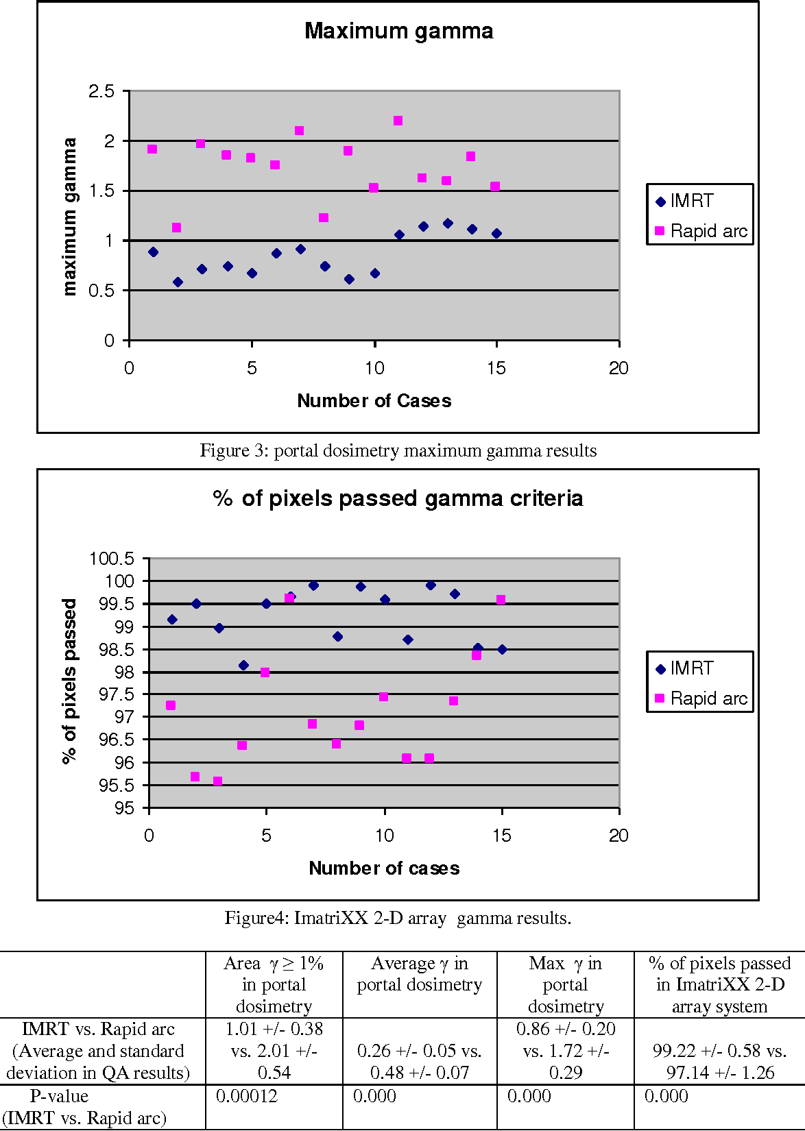 Figure 3 from Study of feasibility of portal dosimetry in
